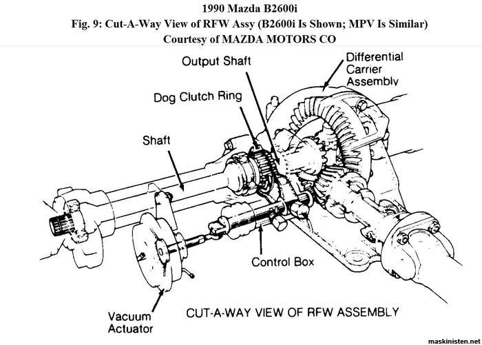 Mazda Rfw 4-hjulsdrivning