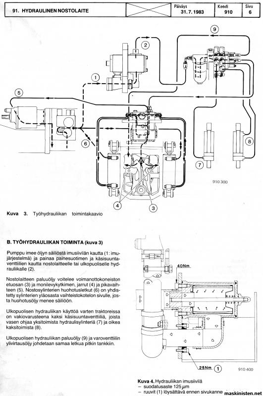 hydraulproblem p u00e5 en valmet 805 hydraularmarna r u00f6r sig