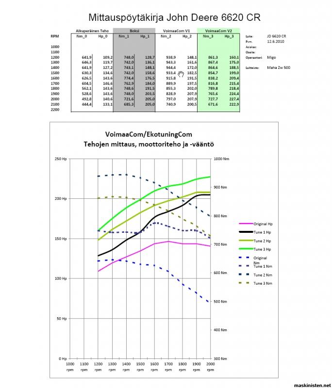 PPC Tuning - Chiptuning, BSR, dieseloptimering - BSR Norge