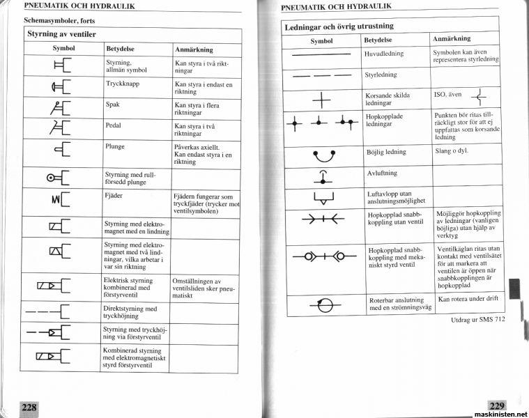 hydrauliksymboler  u2022 maskinisten